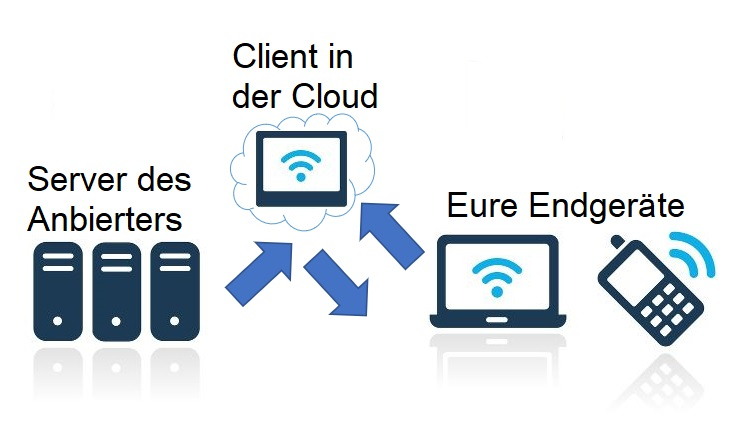Cloud-Gaming als Client in der Cloud