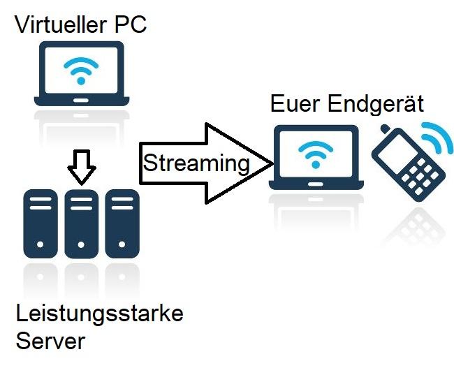 Cloud Gaming als virtueller PC